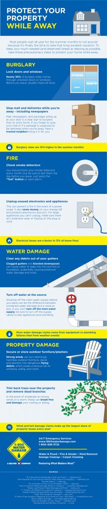 PROTECT YOUR HOME WHILE ON VACATION Full Infographic